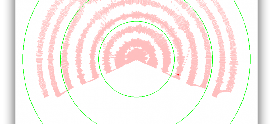 Aural Tracings: Polar Plot