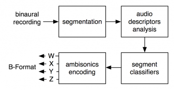 A Line processing block diagram